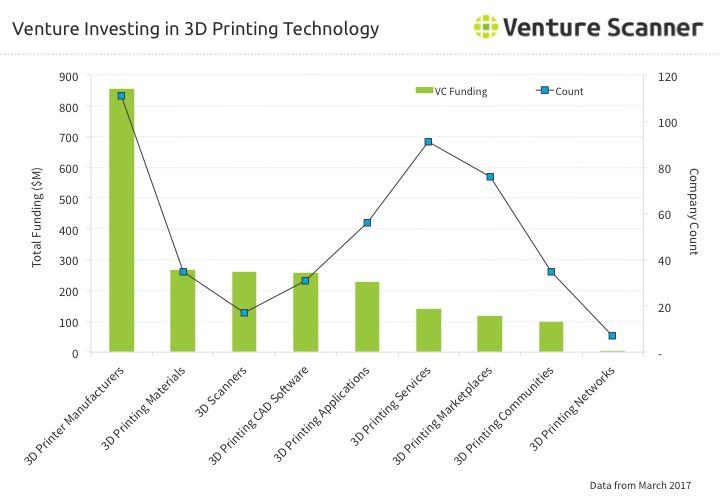 Tổng quan về đầu tư trong ngành công nghiệp in 3D
